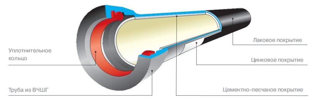 Схема трубы из чугуна