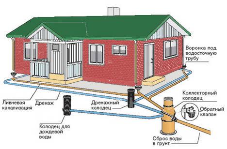 Схема дренажной и ливневой канализации