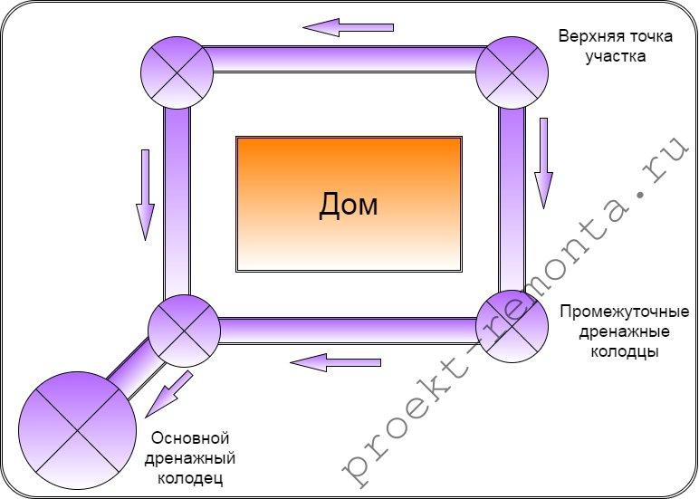 Схема движения воды в системе
