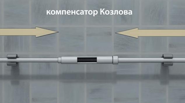Схема монтажа компенсатора Козлова