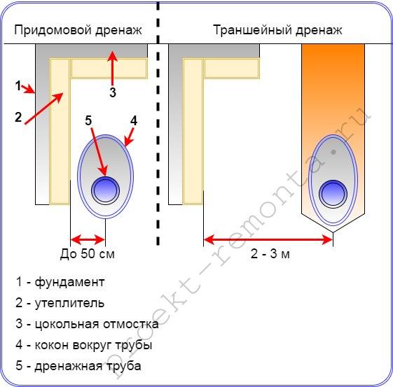 Схема придомового и траншейного дренажа вокруг дома