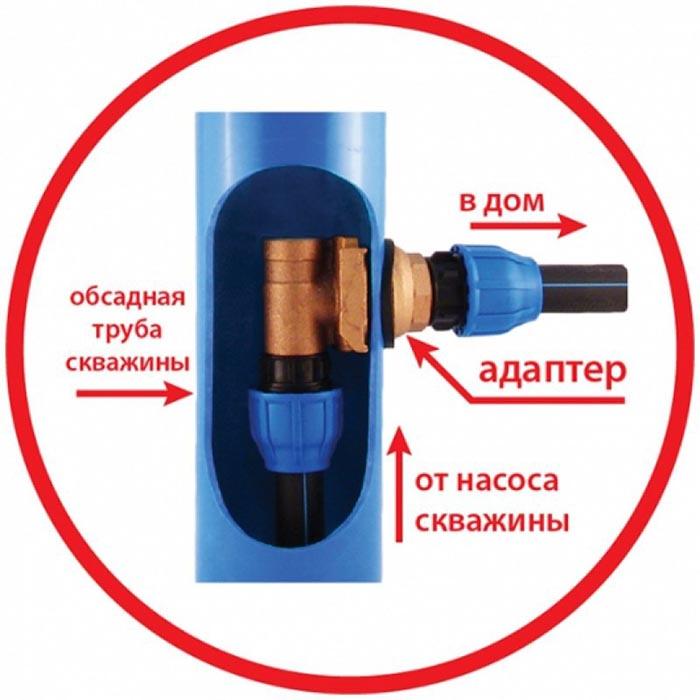 Адаптер для скважин