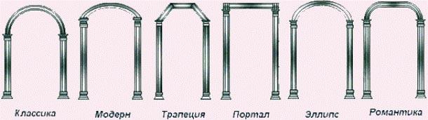 Модели арок
