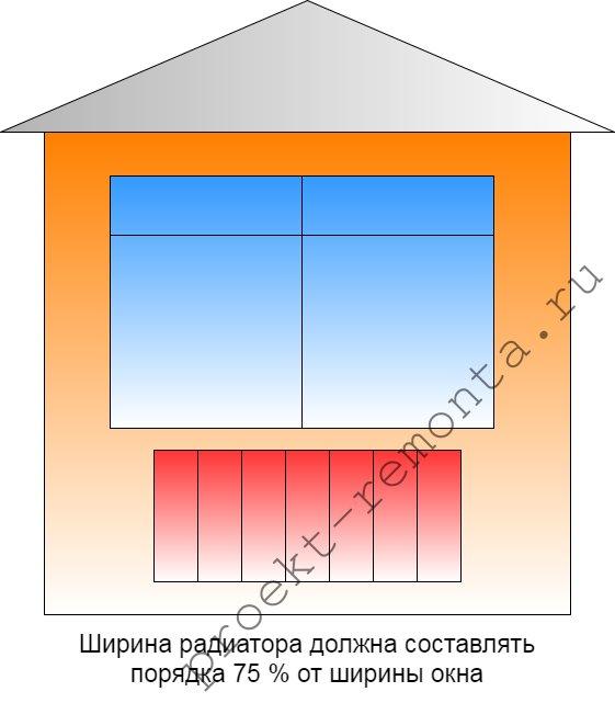 Вертикальная осевая радиатора и окна должны совпадать