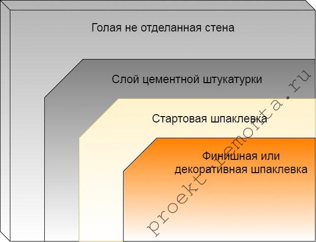 Схема классической очередности отделочных составов