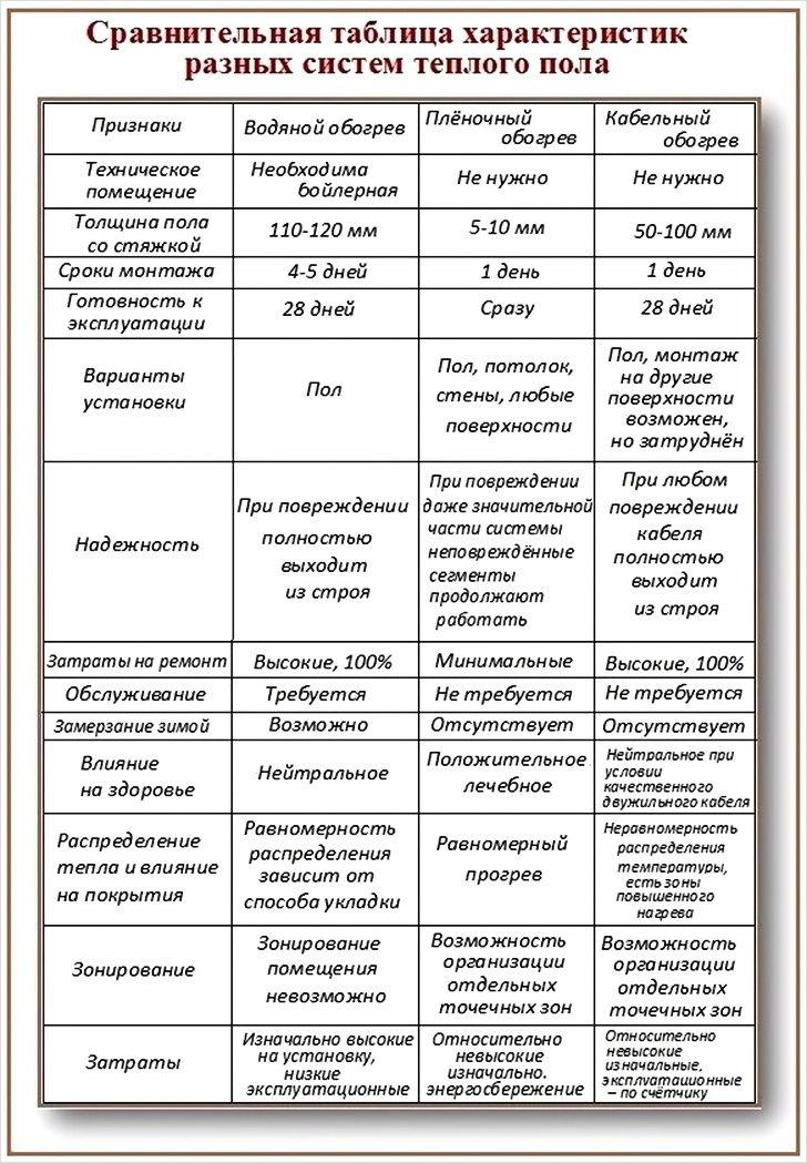 Сравнительная таблица характеристик теплых полов