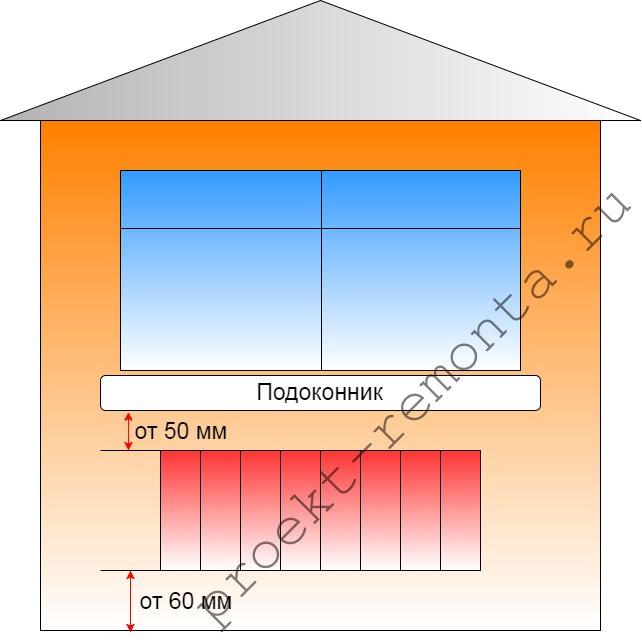 Зазоры при монтаже радиатора
