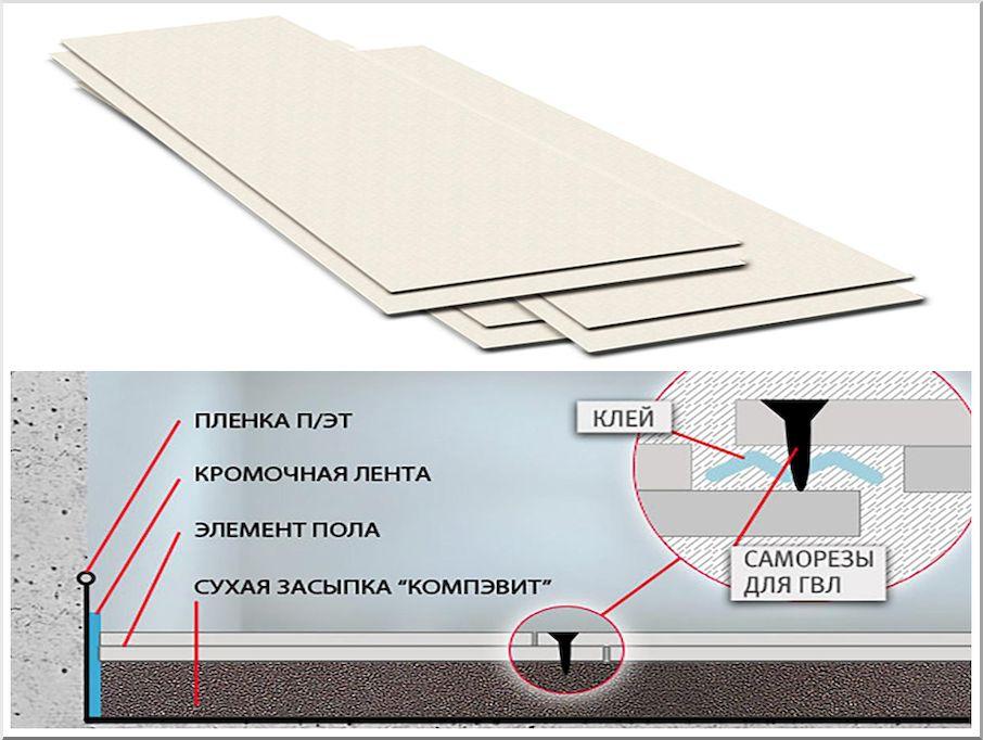 Как выполняется укладка плитки на деревянные полы своими руками