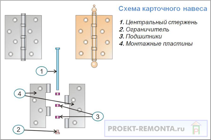 Устройство карточной петли для межкомнатной двери