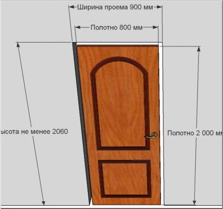 Соотношение дверного проема к полотну