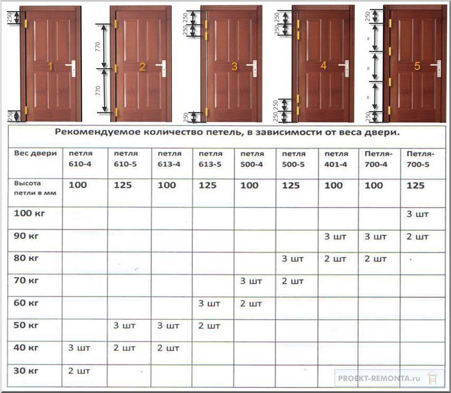 Правила установки дверных петель