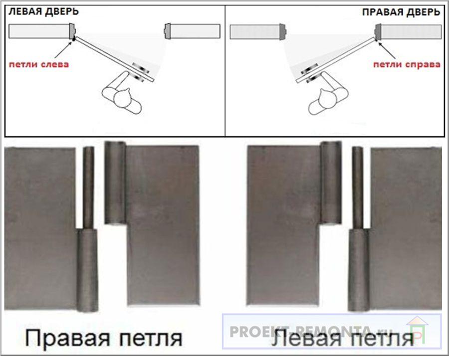 Левые и правые навесы