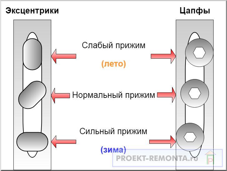 Схема регулировки прижима пластиковых балконных дверей