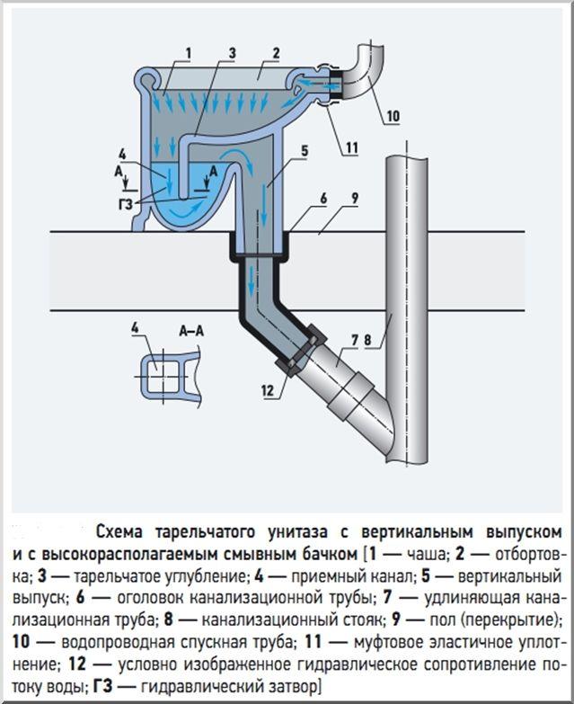 Конфигурация сантехники с напольным сливом