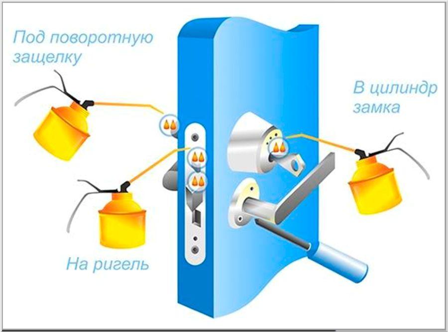 Схема смазки замка