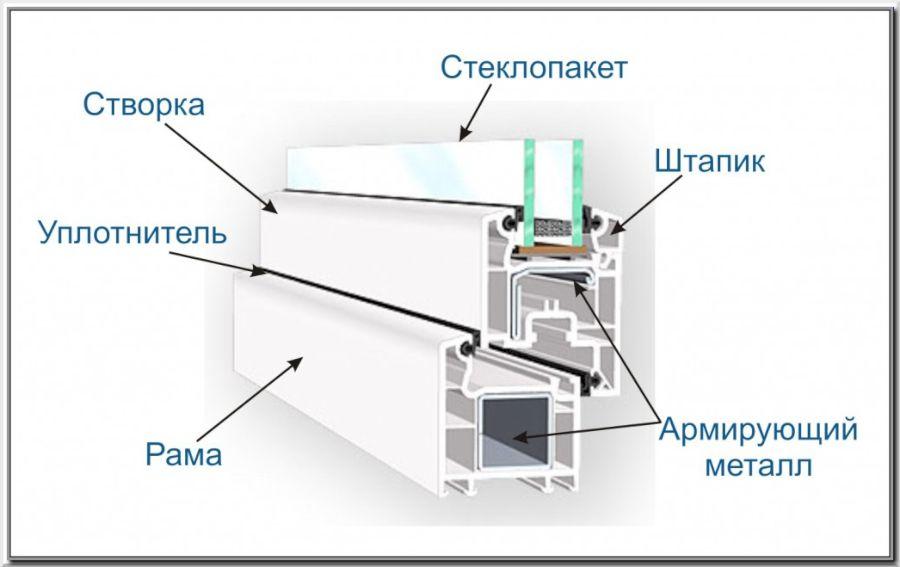 Как устроен металлопластиковый профиль
