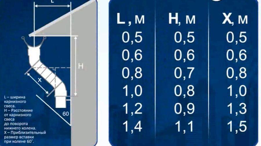 Таблица данных по установке колена водосточной трубы