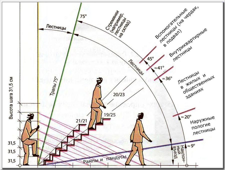 Классификация наклона лестничных маршей