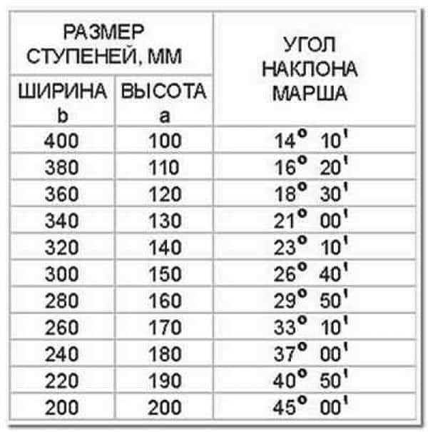 Таблица параметров лестниц