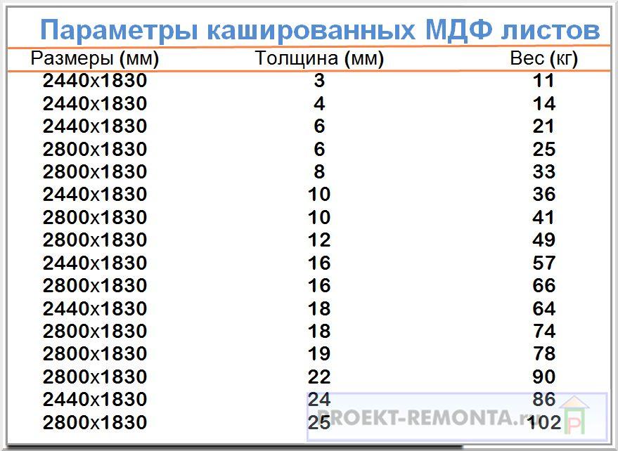 Таблица размеров кашированных МДФ листов