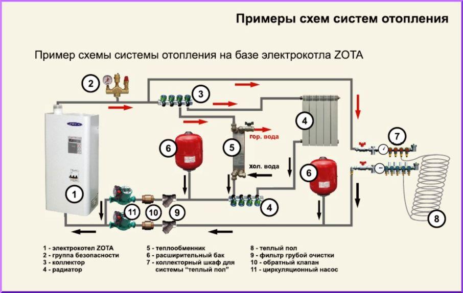Подключение электрокотла к отоплению