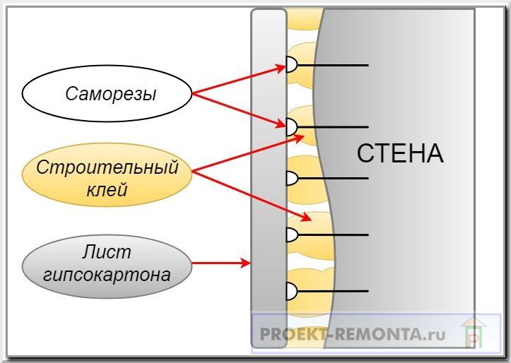 Схема обустройства по саморезам