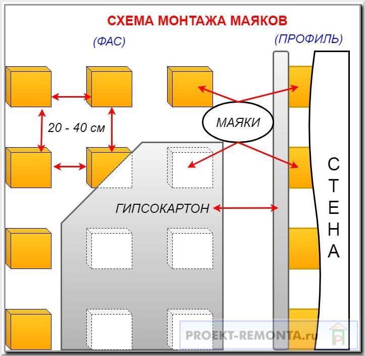 Монтаж ГКЛ по маякам