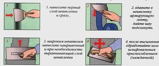 Как шпаклевать стык ГКЛ