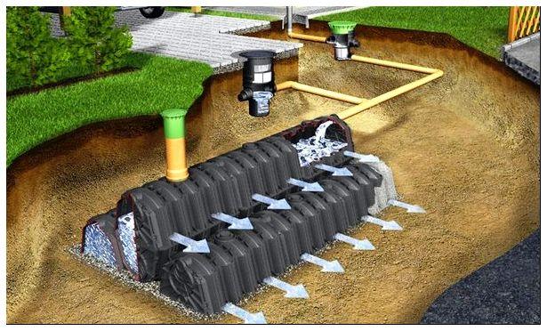Пластиковый резервуар под ливневку