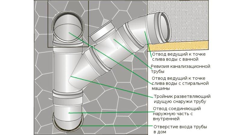Ревизия для канализации - схема