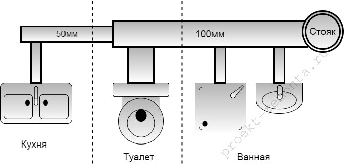 Канализация в доме с трубами разного диаметра