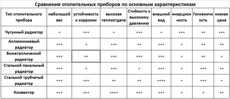 Сравнение радиаторов