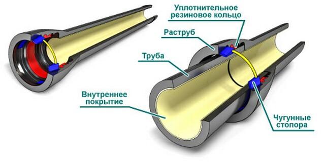 Стыковка чугунных труб со стопорным кольцом