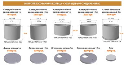 Цена на бетонные кольца