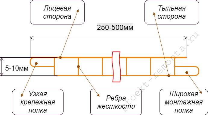 Схема стандартной ПВХ панели