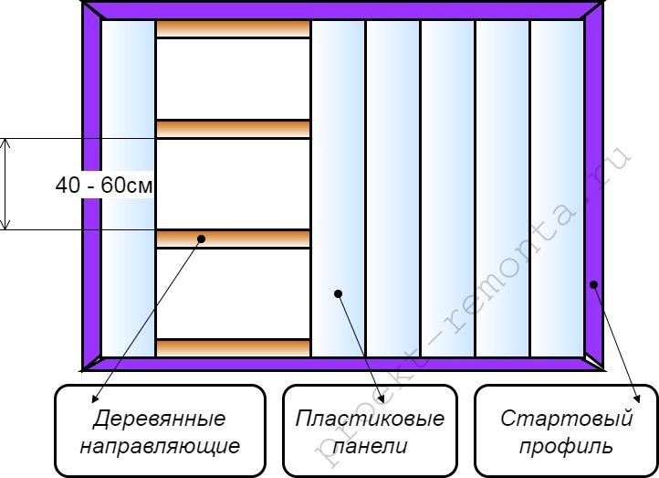Схема каркасного монтажа