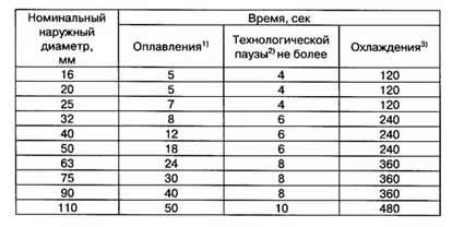 Таблица пайки полипропиленовых труб разного диаметра