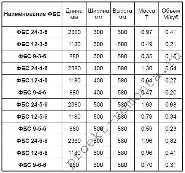 Бетонные блоки размеры, вес и объем