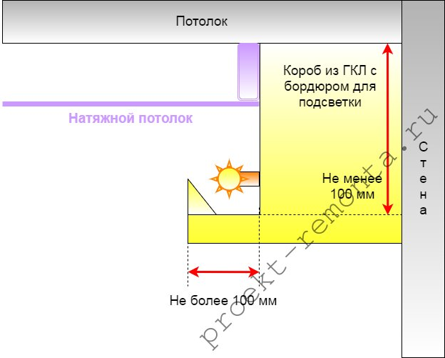 Крупный бордюр для подсветки может помешать монтажу натяжной системы