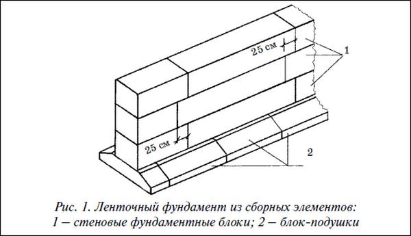 Схема кладки ФБС блоков для ленточного фундамента