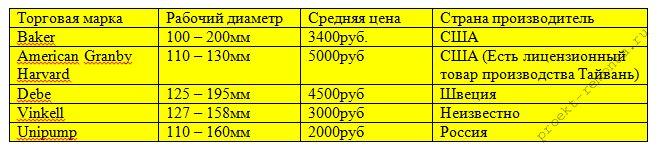 Таблица производителей адаптеров с ценами