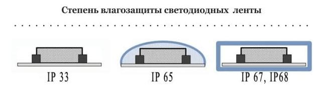 Принцип влагозащиты в светодиодных лентах