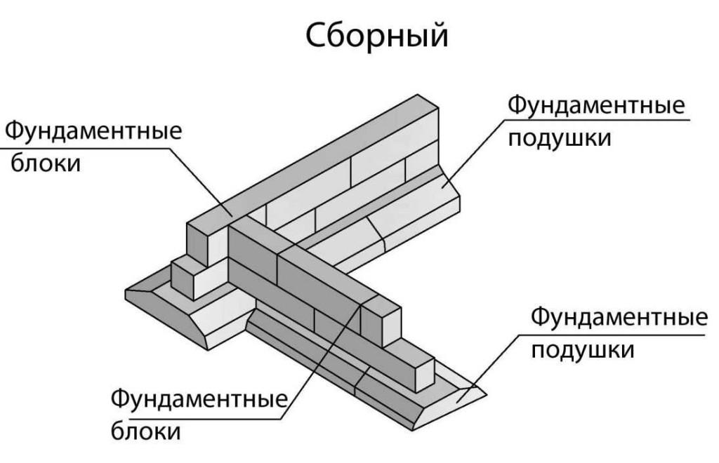 Схема укладки фундаментных блоков ФБС