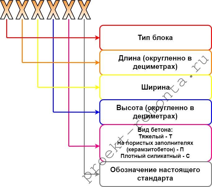 Общая схема маркировки бетонных блоков