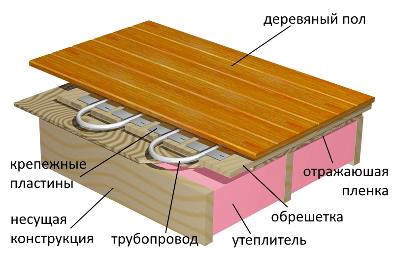 Схема теплого пола в деревянном доме