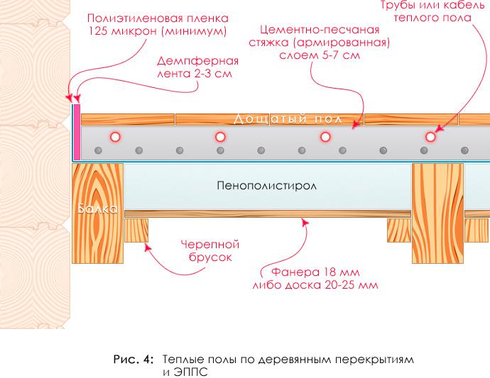 Схема обустройства теплого пола в стяжку по балкам перекрытия в деревянных домах