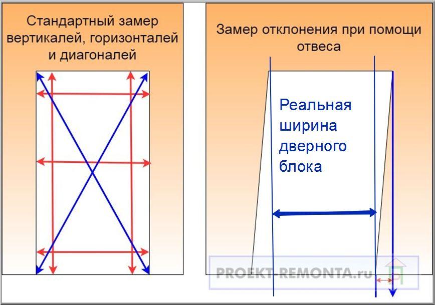Как замерить дверной проем схема