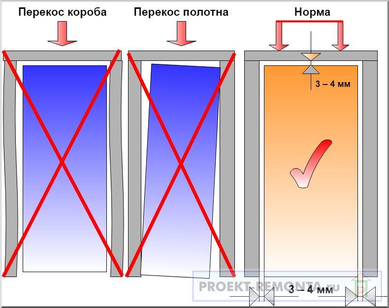 Зазоры дверного блока и виды перекосов