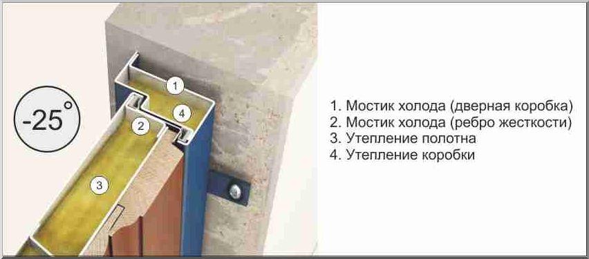 Схема железный пустотелых дверй