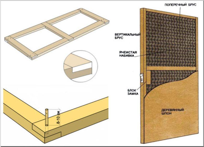 Схема сборки каркаса пустотелых дверей